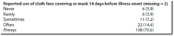 CDC mask info